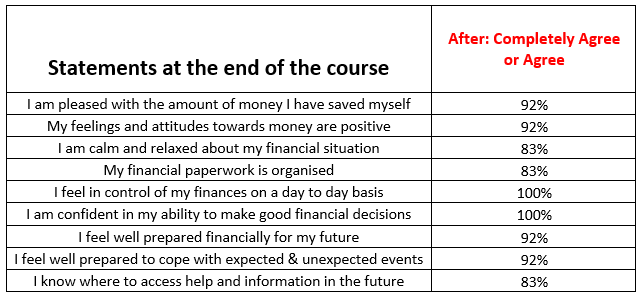 financial literacy project results